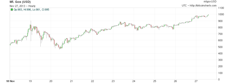 Bitcoin-reaches-1000-Gox-chart