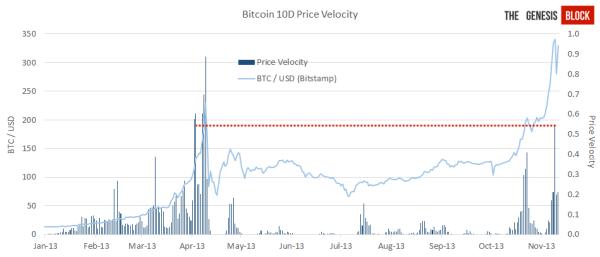 price-velocity (1)