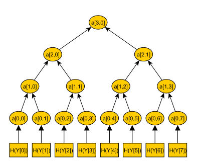 Merkle-Tree