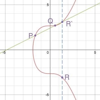 point-addition