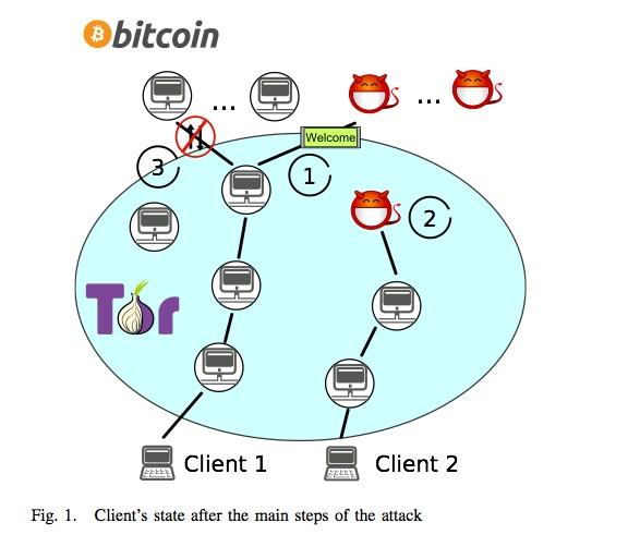 bitcoin-and-tor