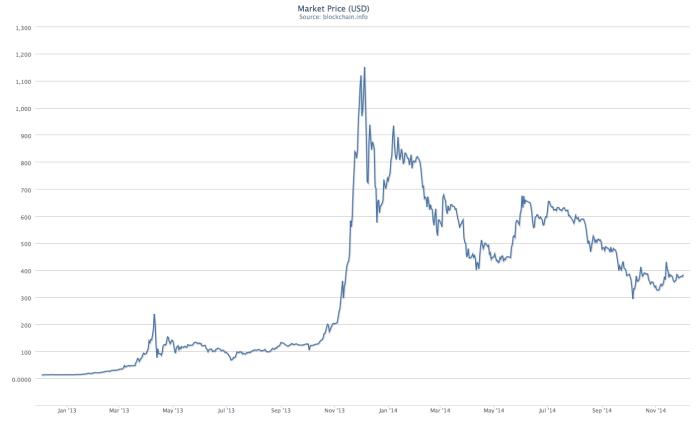 Bitcoin_Market_Price__USD_