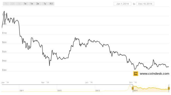 coindesk-bpi-chart-1