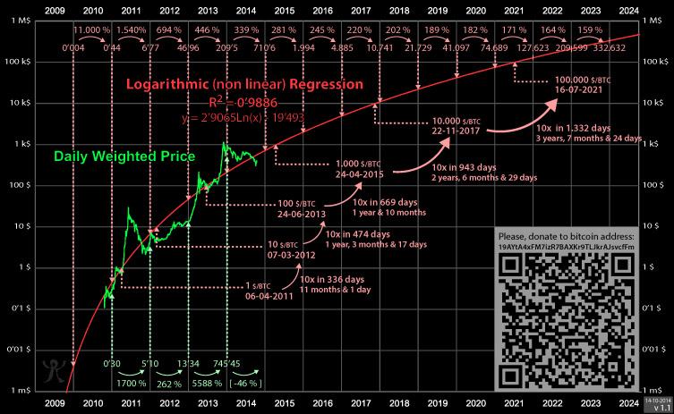 Как может выглядеть кривая роста Биткойна