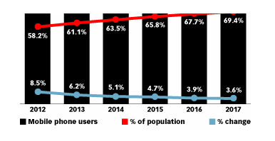 mobile-phone-users-worldwide