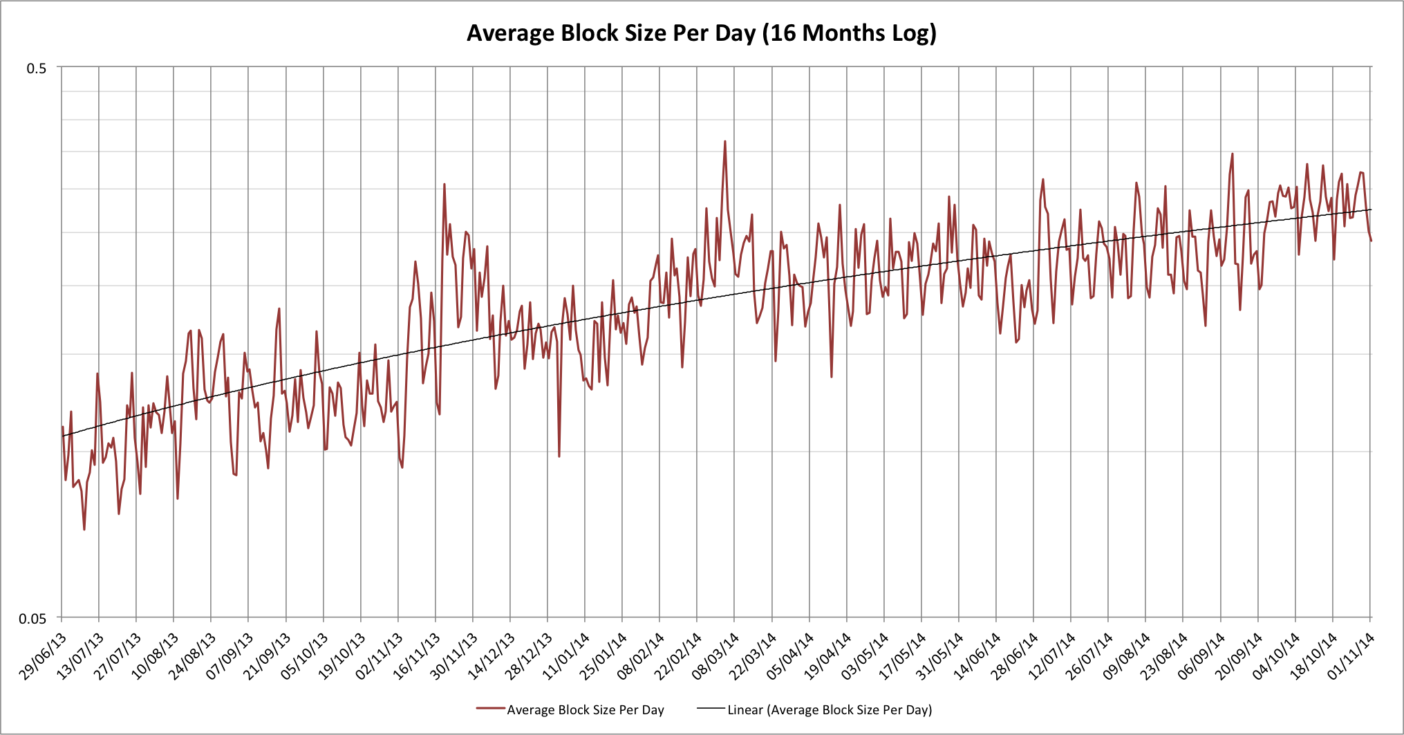 avg-block-size-log