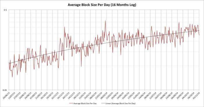 avg-block-size-log