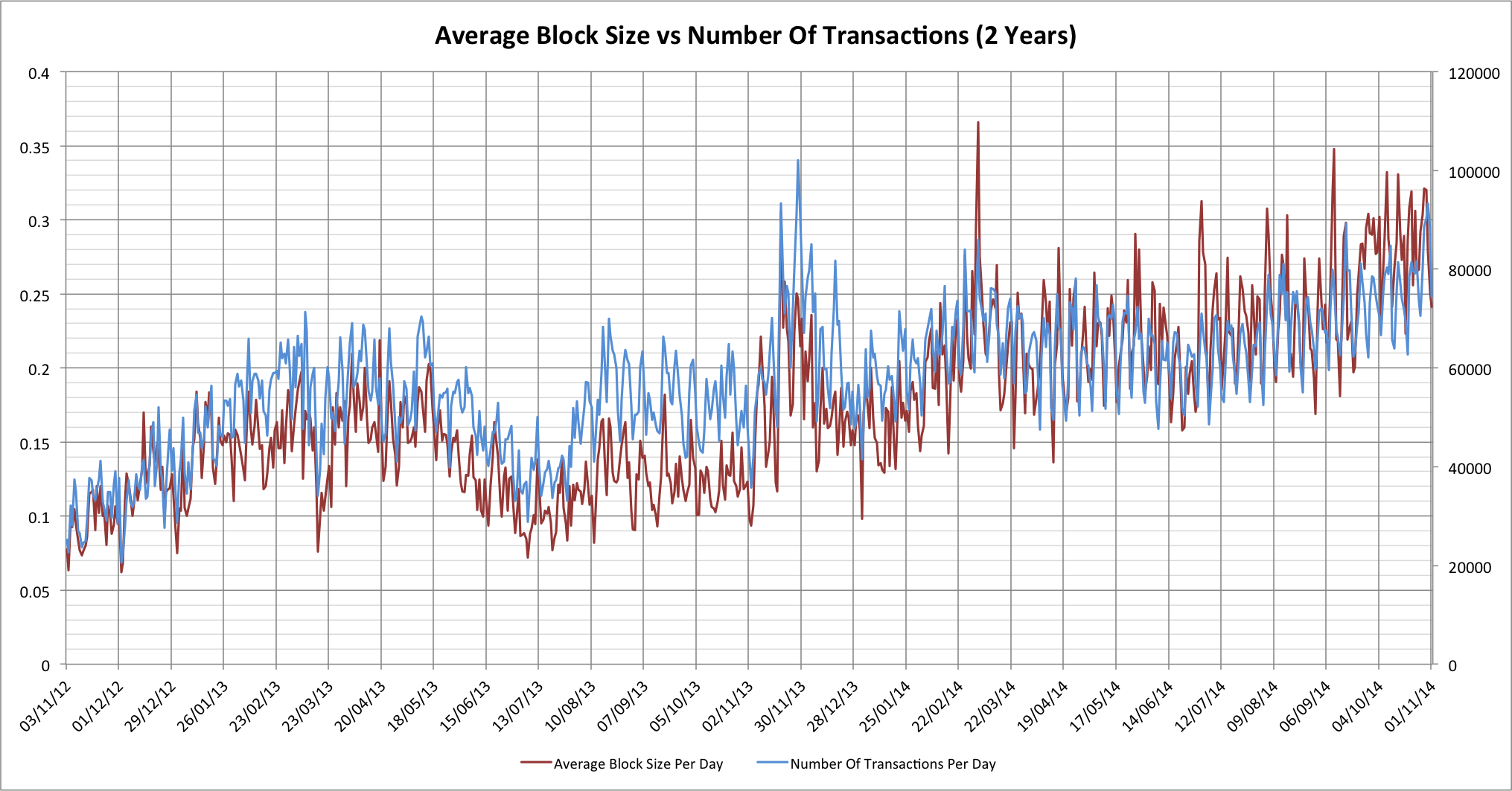 blksize-vs-transactions