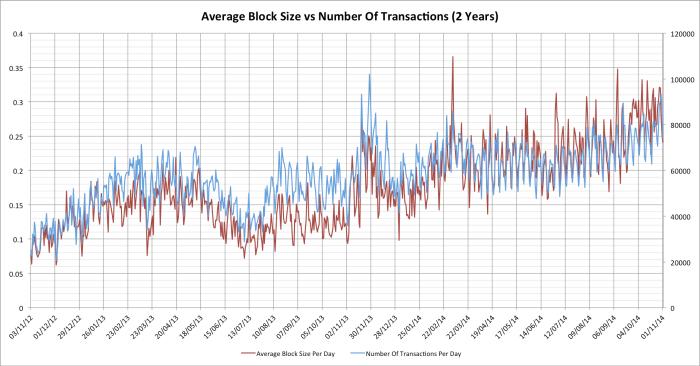 blksize-vs-transactions
