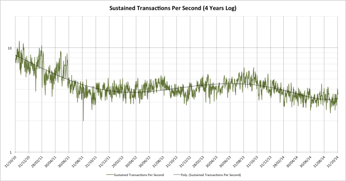 sustained-trans-per-second-log