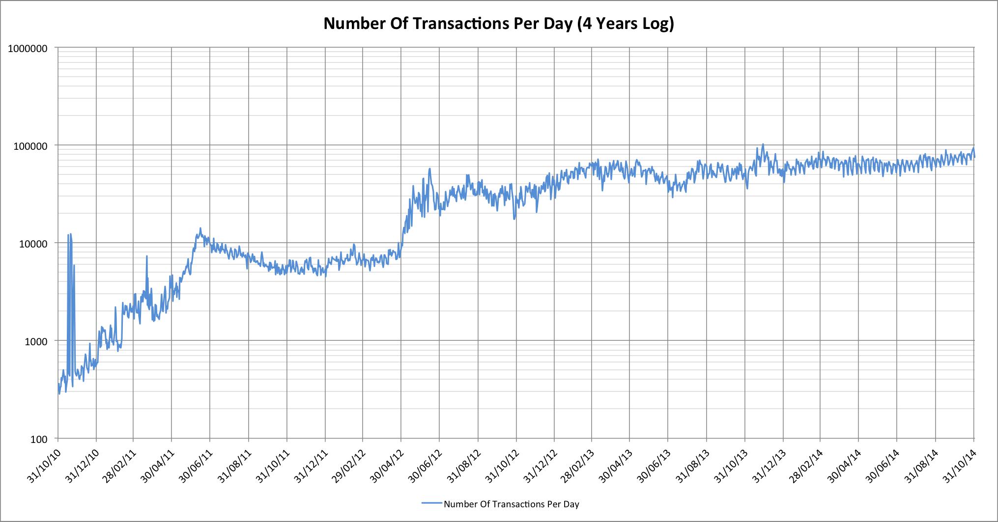 trans-per-day-log