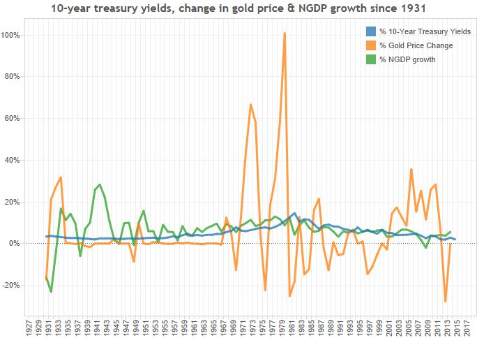 10-year-treasury-yields