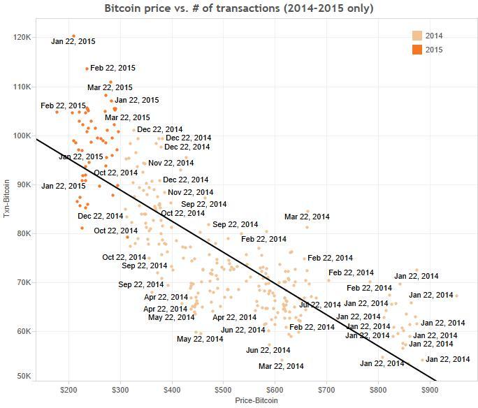 bitcoin-price-vs-transactions-14-15