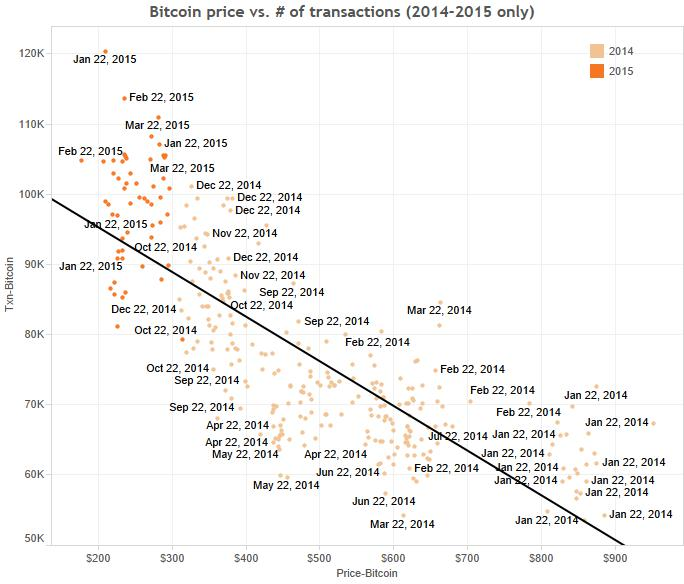 bitcoin-price-vs-transactions-14-15