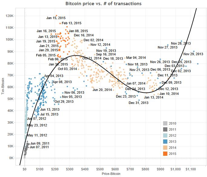 bitcoin-price-vs-transactions