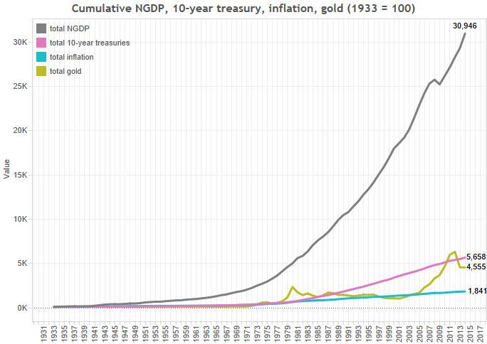 cumulative-investment-return-since-1933