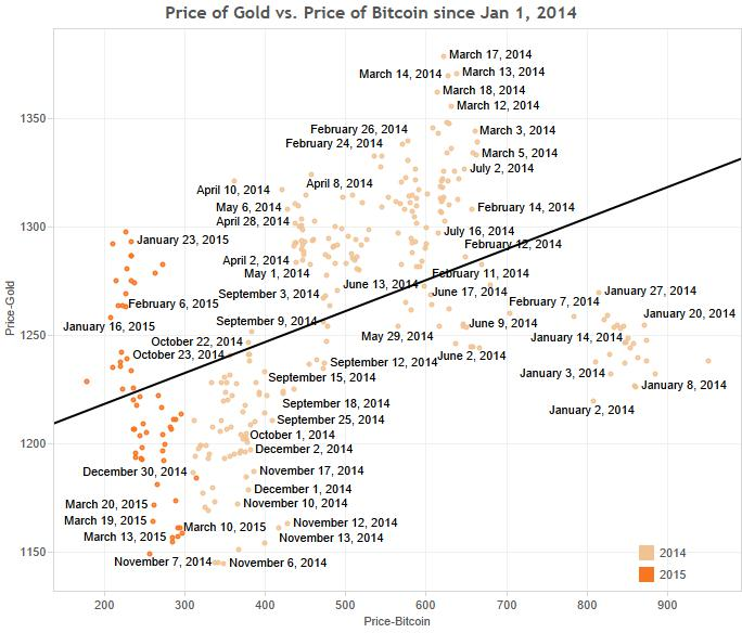 gold-vs-bitcoin-Jan-2014
