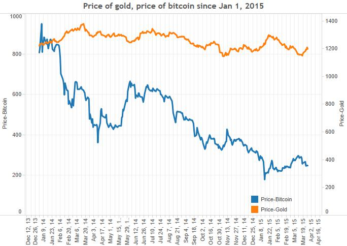 gold-vs-bitcoin-Jan-2015