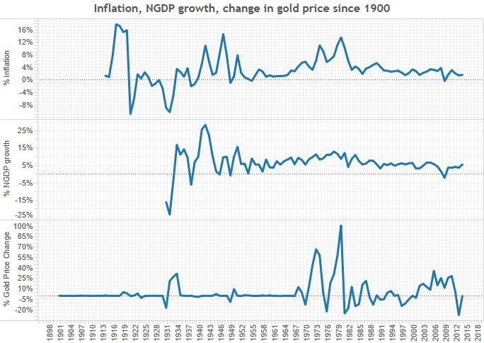 inflation-NGDP-gold