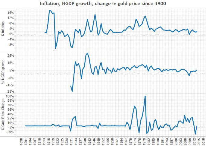 inflation-NGDP-gold