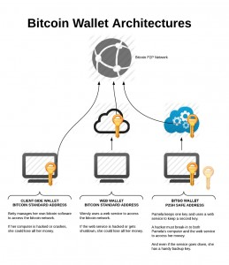 BitGo-Bitcoin-Wallet-Comparison-Bitcoinist-259x300