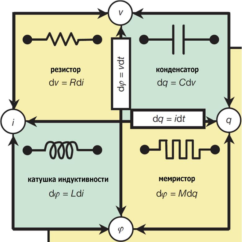 Базовые элементы электронных схем (изображение: repository.kaust.edu.sa)