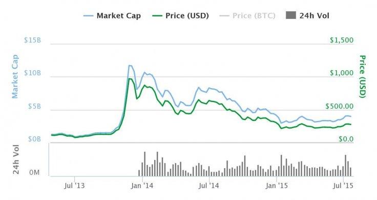 bitcoin-coinbase-dollar-reserve-armstrong