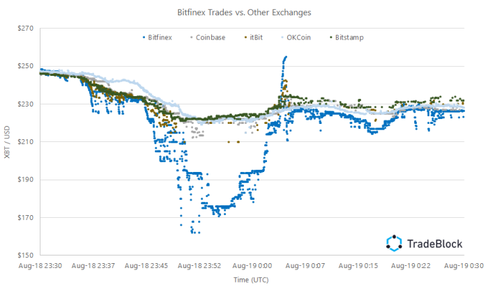 Bitfinex-trades