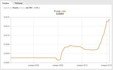 доллар шиллинг сомали США фиат инфляция валюта