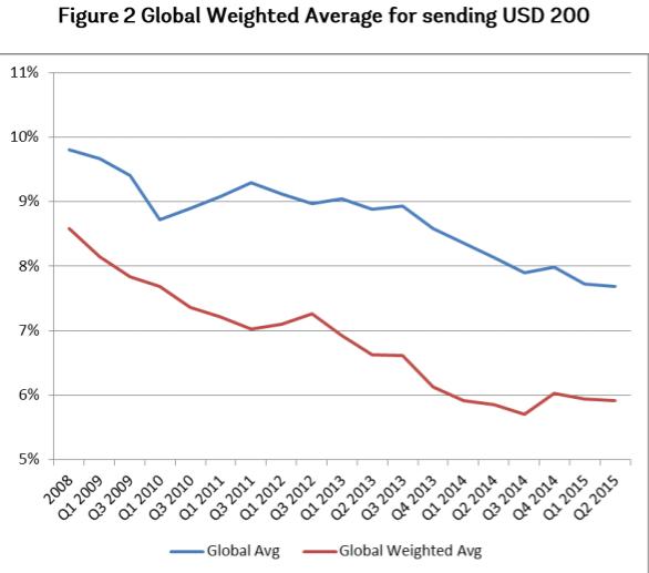 Global-Remittance-Margins-2008-2015