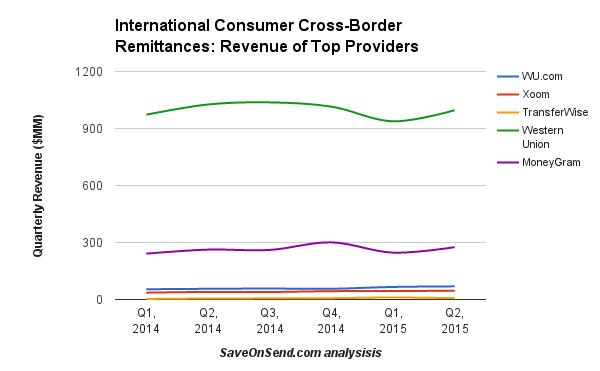 International-Consumer-Cross-Border-Remittances-Revenue-Q2-2015