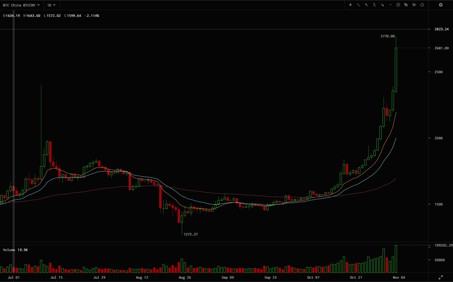 Btc Chart Live Total Worth Of Bitcoins