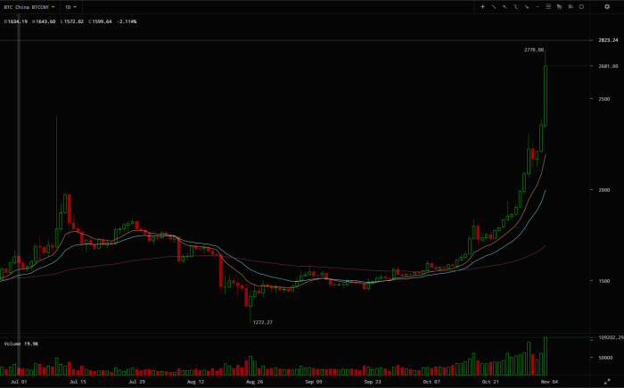 2015-11-04 00-36-59 ¥2681.00 - BTC China Bitcoin yuan live price chart - Cryptowatch - Google Chrome