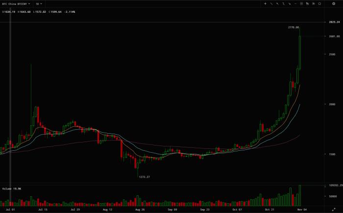 2015-11-04 00-36-59 ¥2681.00 - BTC China Bitcoin yuan live price chart - Cryptowatch - Google Chrome
