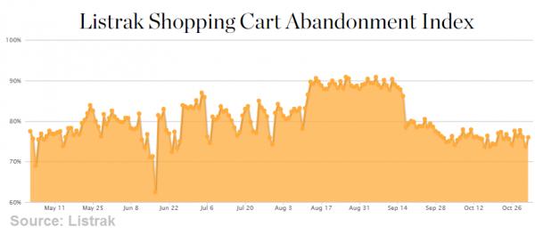 ResizedImage600264-Shopping-Cart-Abandonment