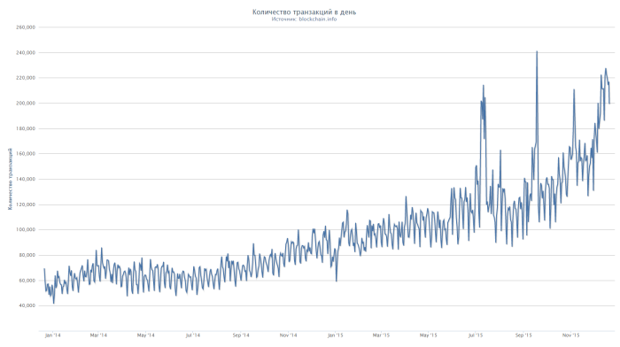 2015-12-20 11-39-18 Bitcoin Количество транзакций в день - Google Chrome
