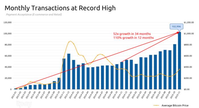 График ежемесячных транзакций, проведённых через BitPay, в соотношении с ценой BTC