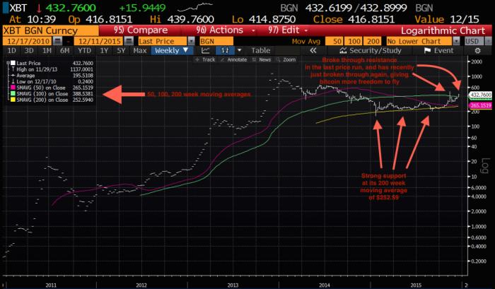 График Bloomberg, демонстрирующий 200-недельную скользящую среднюю торговли Bitcoin (собственность Криса Бурниске)