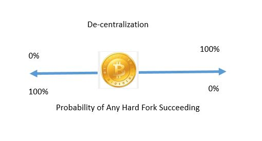 BitcoinDecent