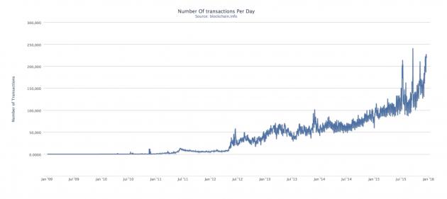 BTC-transactions-chart-630x281