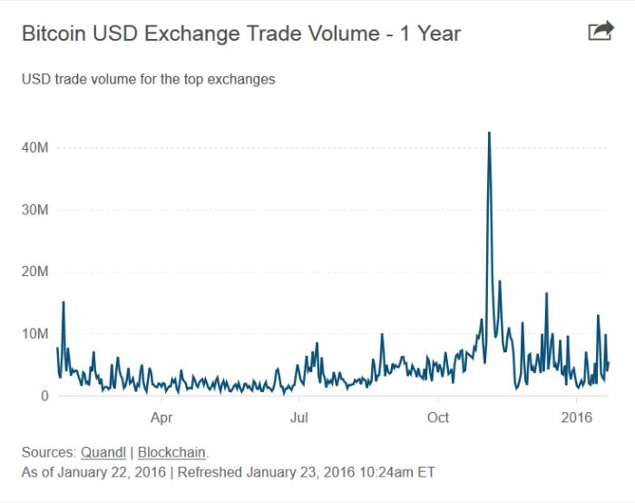 btcusd_trading_volume