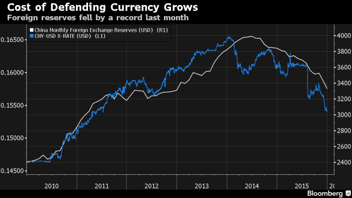 china reserves vs CNY (1)