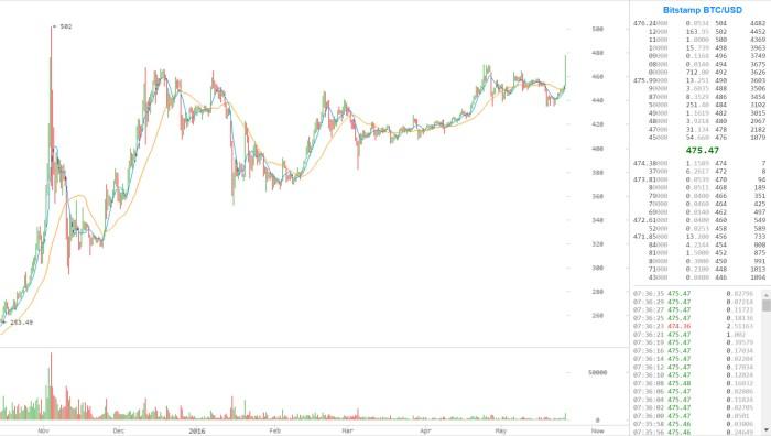 bitcoinLT