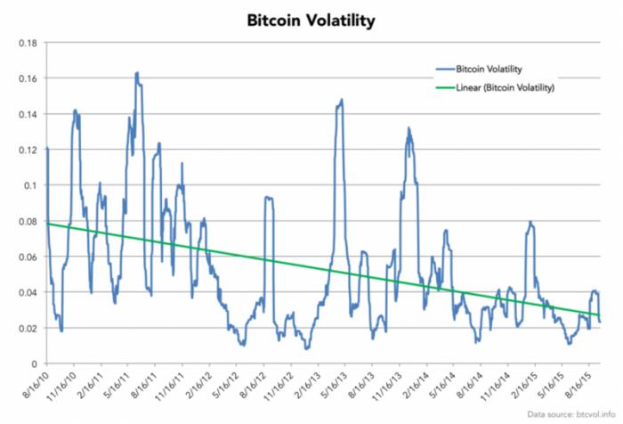 Волатильность Bitcoin постоянно уменьшается