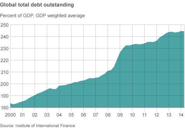 Мир все больше грязнет в долгах