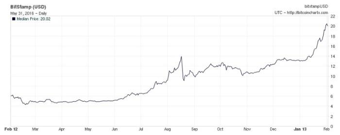 Стоимость биткойна с февраля 2012 по февраль 2013