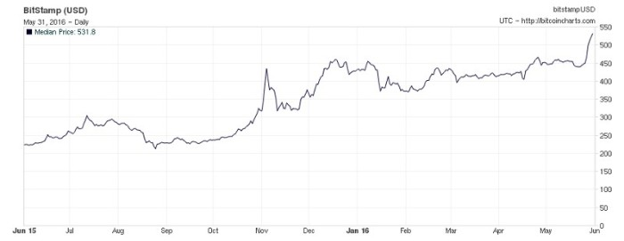 Стоимость биткойна за последние 12 месяцев