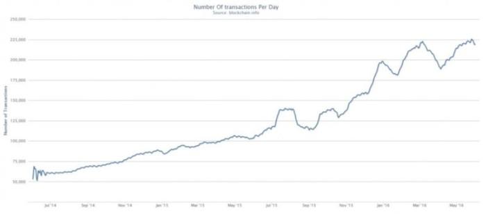 График роста объема Bitcoin-трансакций на протяжении 2 последних лет