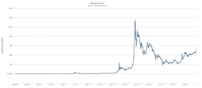 График стоимости биткойна за все время (2009-2016)