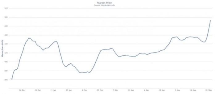 Стоимость Bitcoin за последние полгода